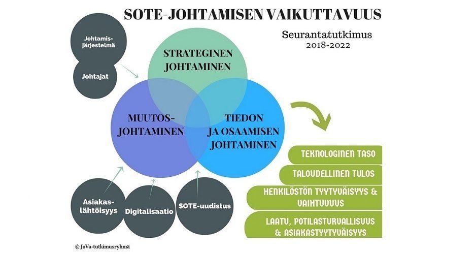 Esittelykuva tutkimusryhmästä Vaikuttava sosiaali- ja terveysjohtaminen (JoVa)