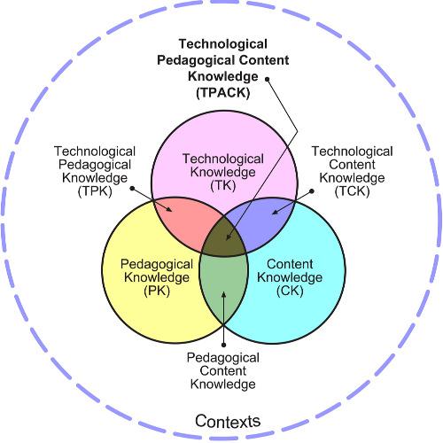 Image of  Opettajaopiskelijoiden teknologispedagogisen sisältötiedon luonne ja kehittyminen