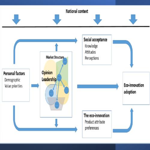 Image of  Ekoinnovaatioiden omaksuminen: kansainvälinen pitkittäistutkimus (LOMO-ECO)
